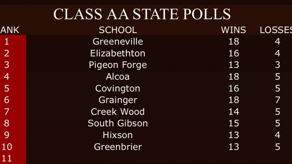 2019 Class AA TN Baseball Report High School Baseball Poll #2 (4-14-19).jpg
