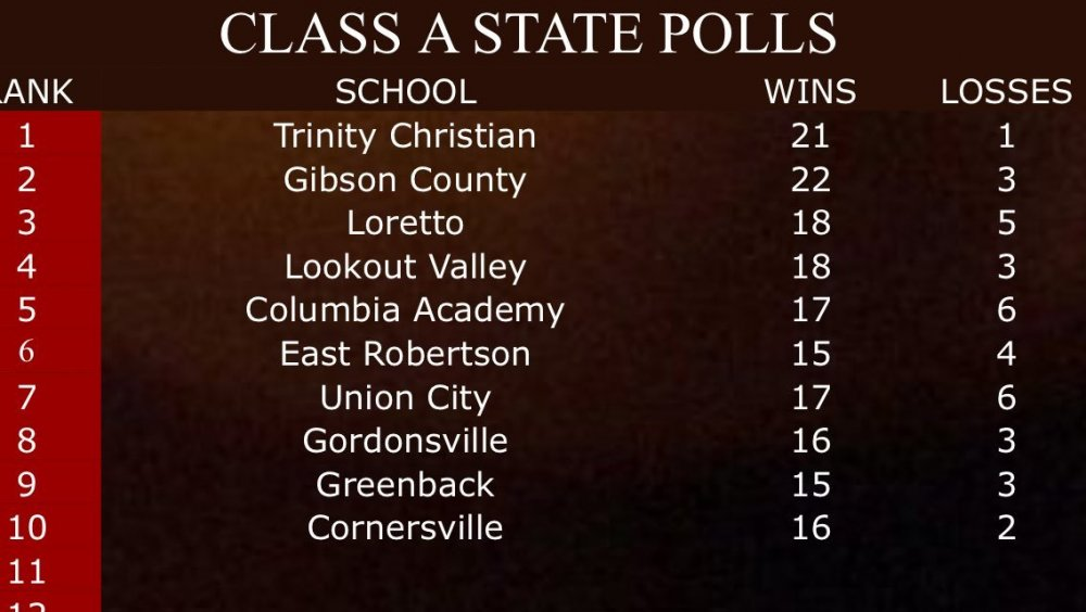 2019 Class A TN Baseball Report High School Baseball Poll #2 (4-14-19).jpg